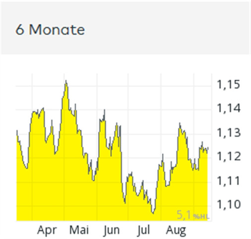 € je US-$ in letzten 6 Monaten - (Bargeld, Kurs, Umtausch)