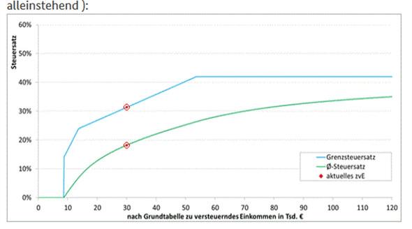 Zusatz-/Mindereinkommen Alleinstehende - (Steuern, Steuererklärung, Pension)