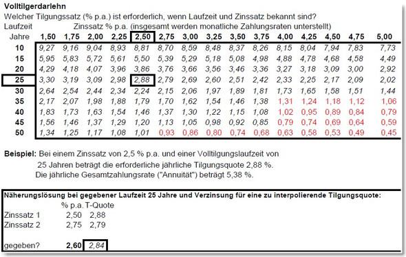 Volltilgerdarlehn - (Zinsen, Hypothekendarlehen, Leitzins)