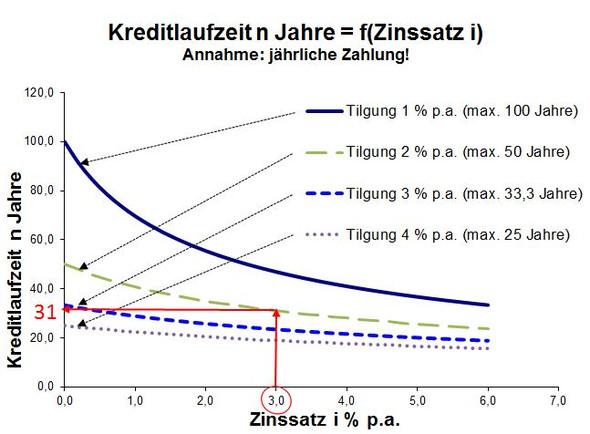 Kreditlaufzeit - (Zinsen, Hypothekendarlehen, Leitzins)