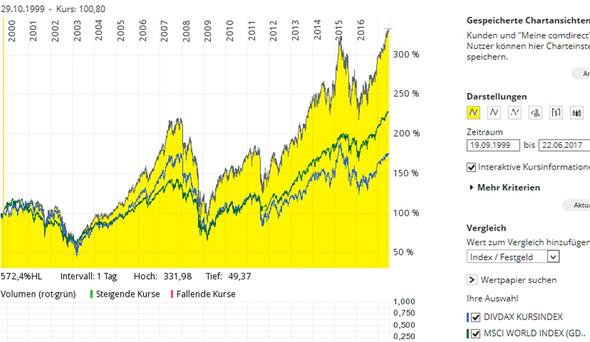 - (Aktien, Geld, Fonds)