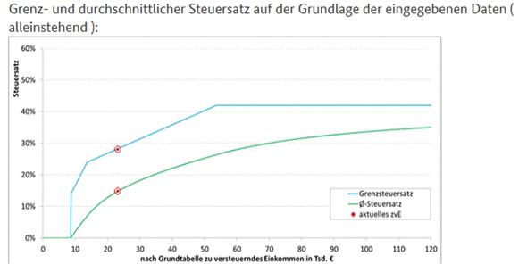 Grenzsteuersatz für Alleinstehende - (Steuern, Frührente, Bitcoin)