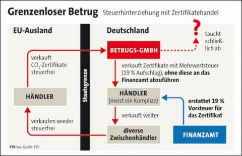 Quelle: FTD.de - (Steuern, Umsatzsteuer, betrug)