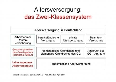 Zwei-Klassensystem in Deutschland - (Rente, Berechnung, Pension)