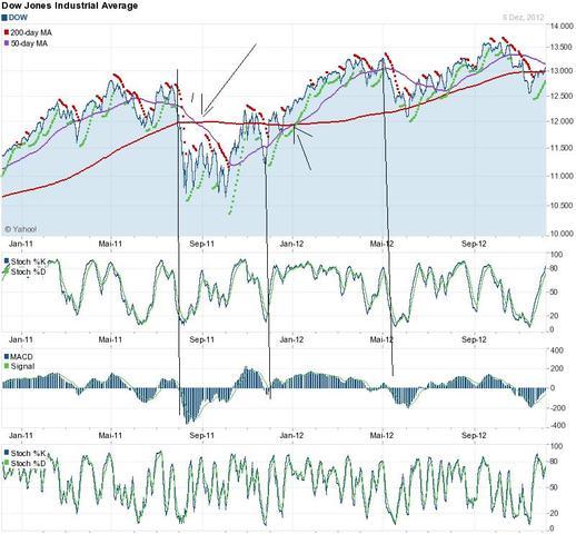 fghg - (Aktien, Geldanlage, Börse)