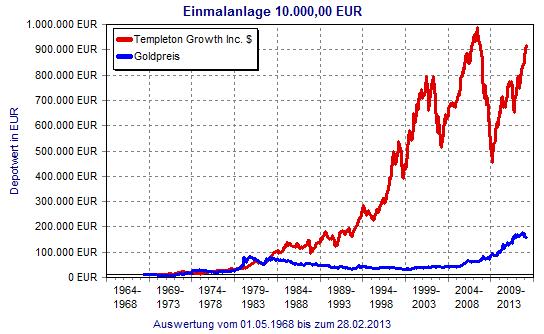 Gold versus Aktienfonds Templeton Growth Inc. - (Anlage, Gold, Goldpreis)