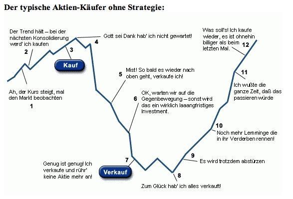 Anlegerverhalten in Deutschland - (Aktien, Börse, Kauf)