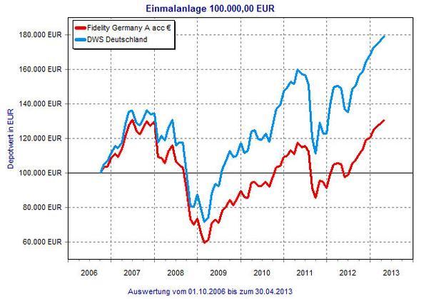 Vergleich der Wertentwicklung - (Fonds, Gewinn, Fidelity German Fund)