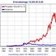 Vergleich Gold versus Templton Growth Fund