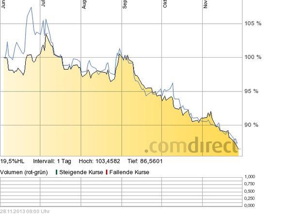 Baumann vs. short dax - (DAX, Aktienfonds)