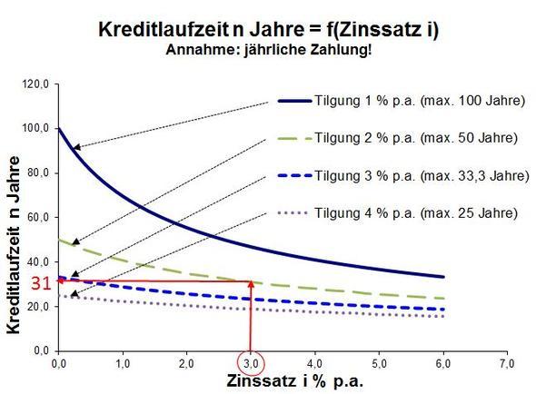 Tilgungsdauer - (Kredit, Immobilienfinanzierung, Laufzeit)
