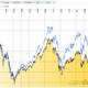 Dax-Kursindex (unten) vs. Performance-Index