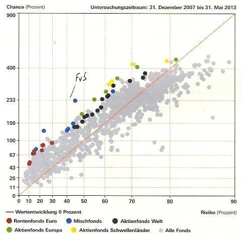 Fonds Risiko-Chance-Profil Finanztest 8/2013 - (Geldanlage, Risiko, Rendite)