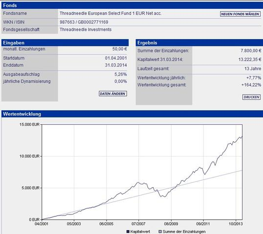 Beispielrechnung GB0002771169, 50 EUR, 04/2001-03/2013 - (Zinsen, Gewinn, Fondssparen)