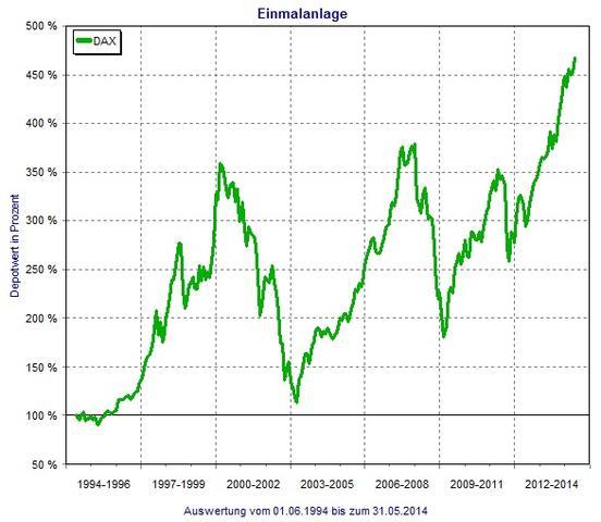 DAX 20 Jahre - (Aktien, Rente, Altersvorsorge)
