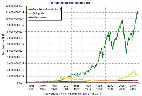 Aktienfonds versus Gold - (Geldanlage, Altersvorsorge, Anlage)