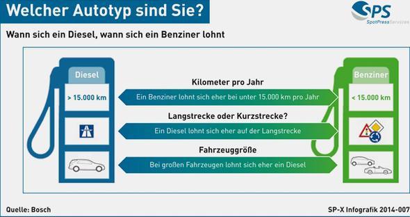 Quelle: Bosch  - (Auto, Kfz-Versicherung, kfz-steuer)