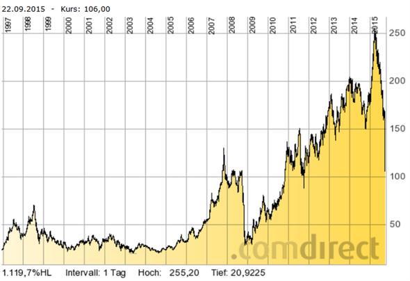 VW-Kursentwicklung seit 1997 - (Aktien, VW)