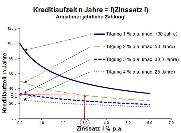 Tilgungsdauer - (Bausparvertrag, Baufinanzierung)