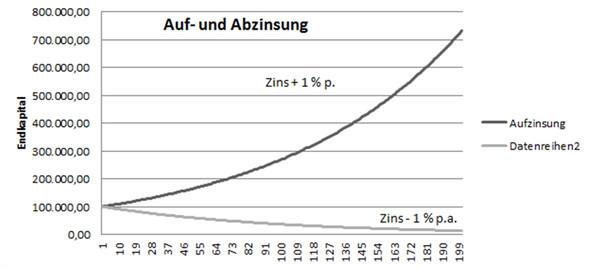 Auf-/Abzinsung mit 1 % p.a. - (Schulden, Negativzinsen)