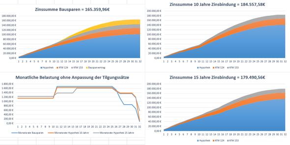 Vergleich der Zinssummen bei 4% fiktiven Sollzinsen in 10 Jahren - (Bausparvertrag, Baufinanzierung)