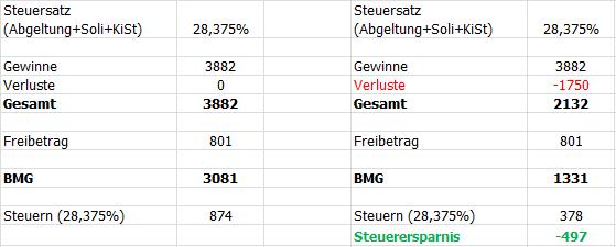 Dividenden übersteigen Freibetrag von 801€. Soll ich Aktien, die Verlust machen verkaufen, um die Steuerlast zu senken?