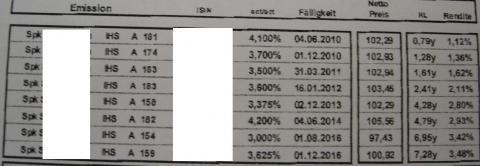 Daten - (Rendite, inhaberschuldverschreibung)