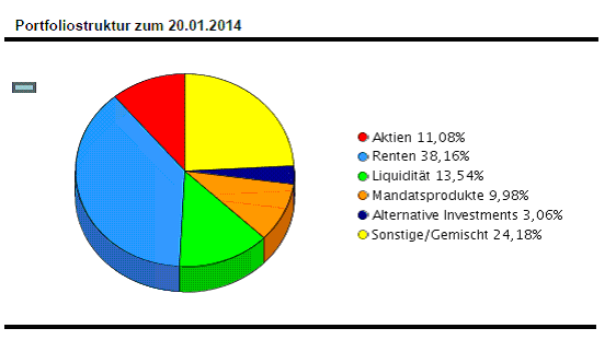 Meine Portfoliostruktur - (Fonds, Investition, Investmentfonds)