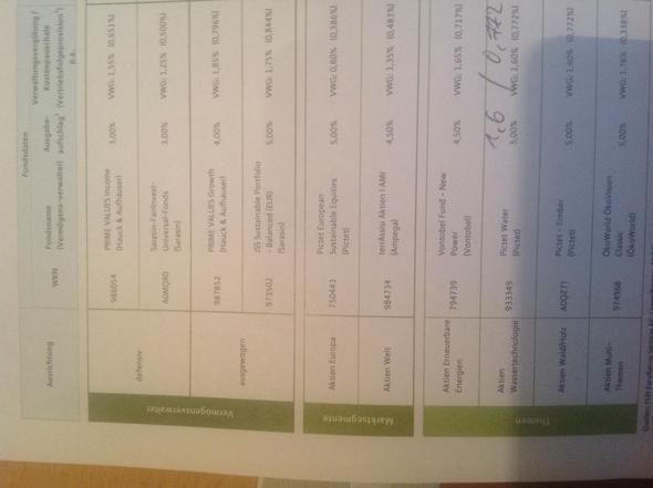 Feri Auswahl Themen - (Fonds, Finanzen, MLP)