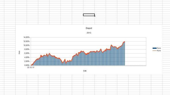 Wertentwicklung - (Aktien, Geldanlage, Börse)