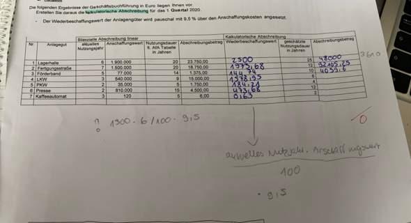 Wie berechnet man den Wiederbeschaffungswert bei der kalkulatorischen Abschreibung?
