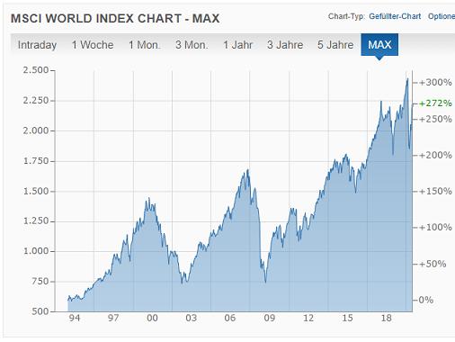 Wieso gibt es unterschiedliche Charts beim MSCI World?