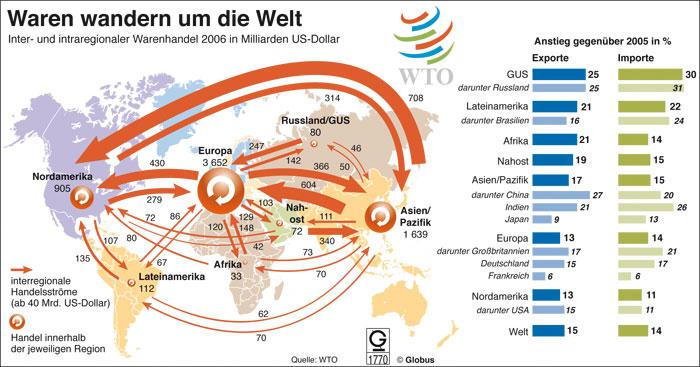 Innerhalb eines Landes gibt es also möglicherweise Gruppen, die in Antizipation der Verteilungswirkungen ein Eigeninteresse daran haben, die wirtschaftliche Öffnung zumindest zu beschränken, und zwar auch dann, wenn internationaler Handel für .